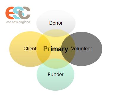 MACDC Marketing 2 - Blog - April 2014